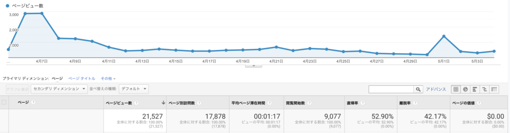 ブログ4ヶ月目で月間2万PV