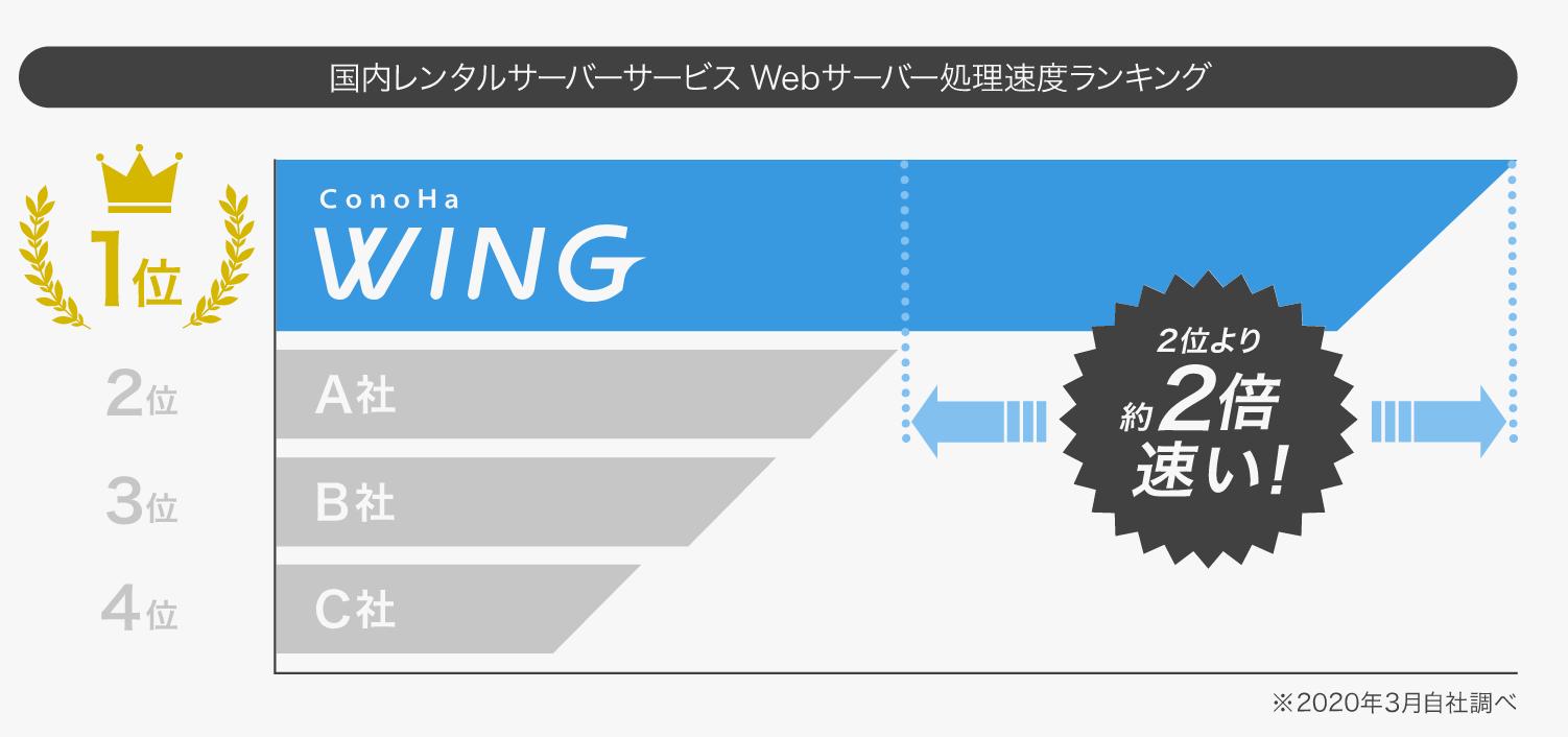 ConoHa WINGの処理速度