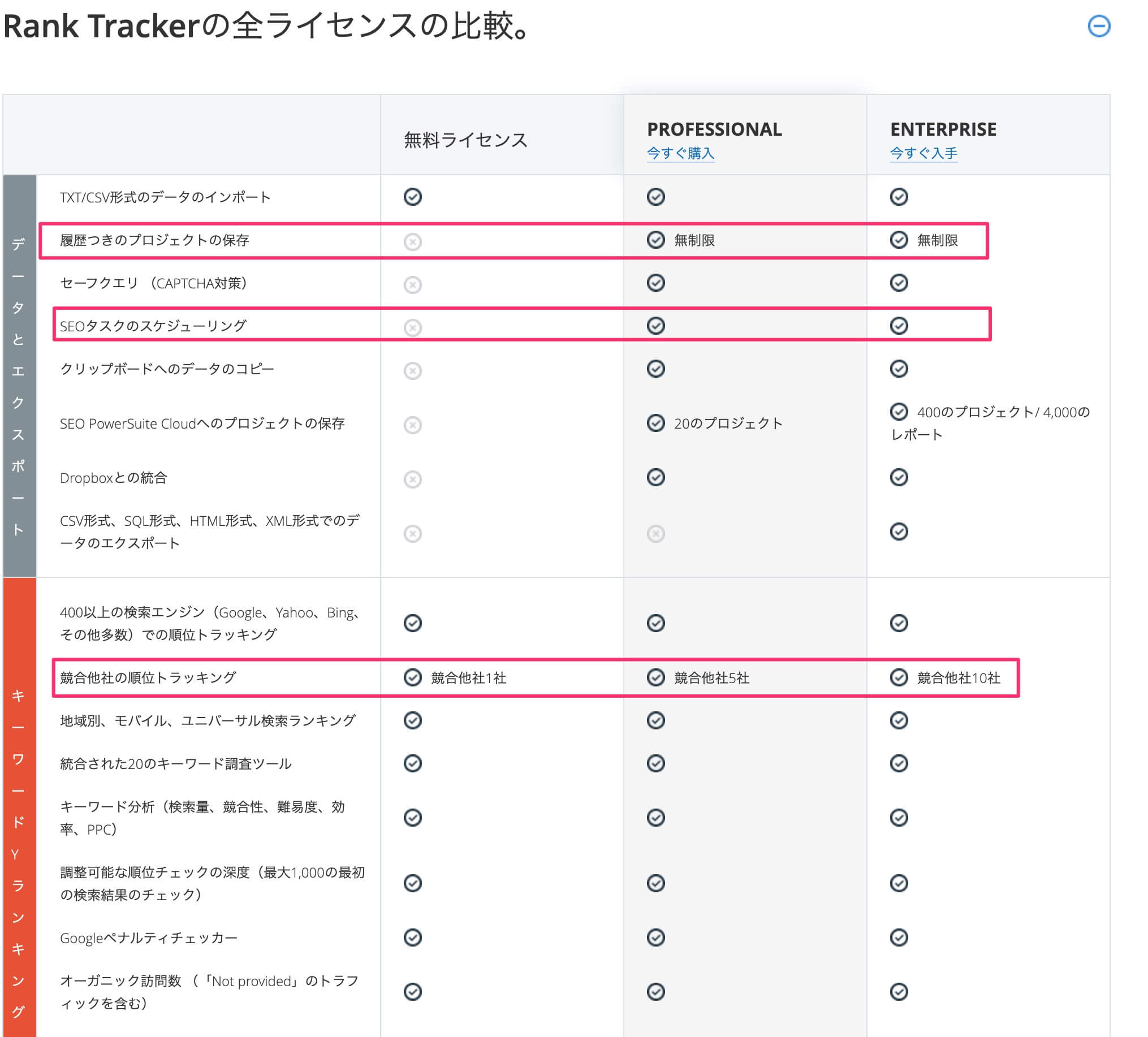 Rank Trackerの全ライセンスの比較