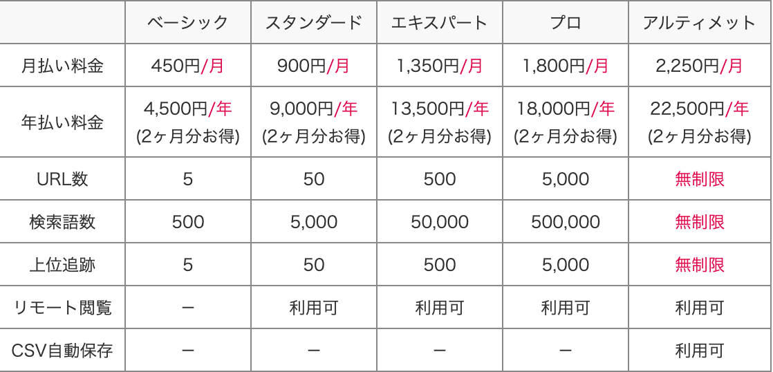 GRCの料金プラン